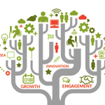 Image for the Tweet beginning: How has your Innovation Programme