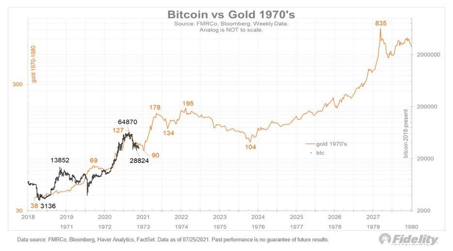 Bitcoin come l'oro: iniziano i dubbi
