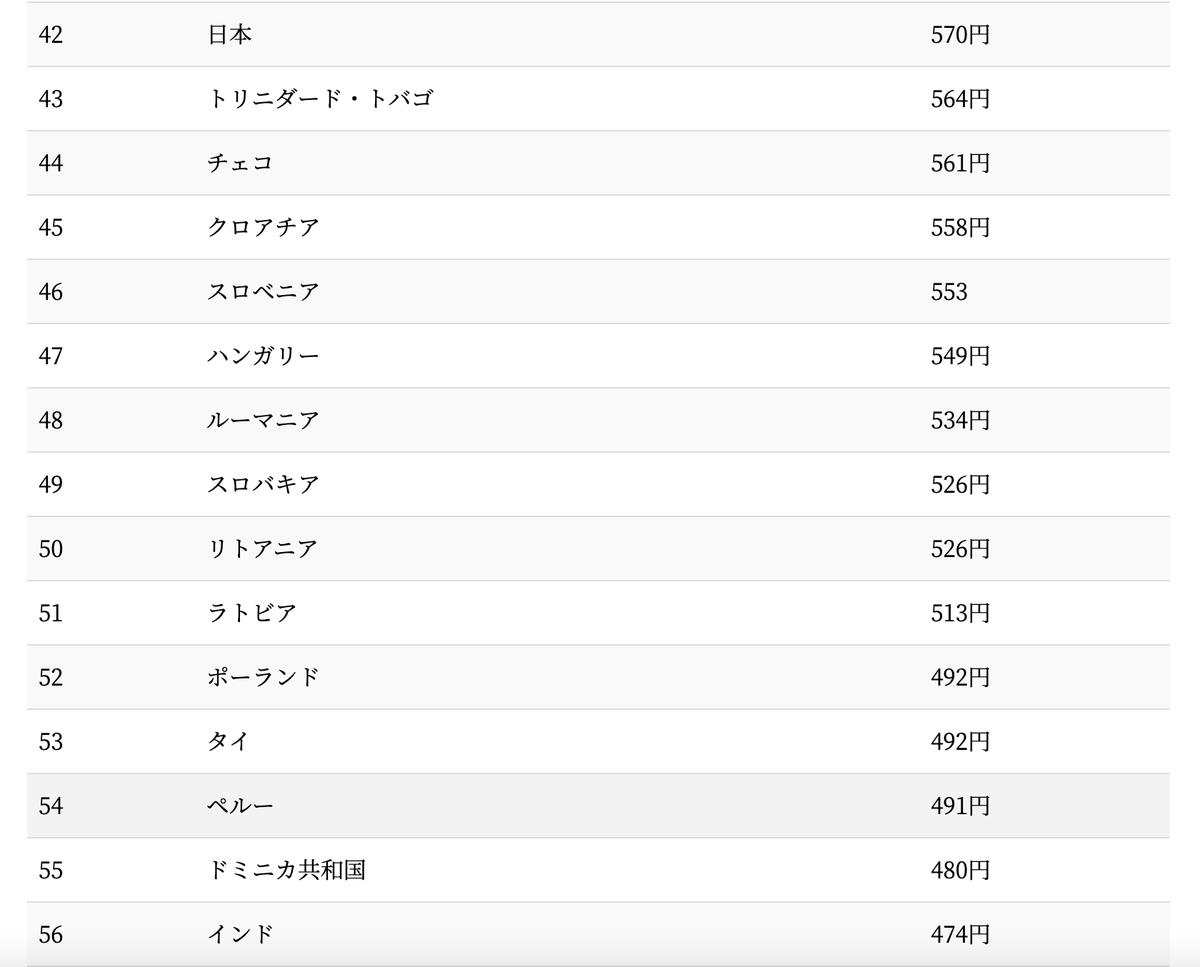 タバコ値上げで喚いている人、世界を見れば日本はまだ良心的のようです。