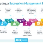 Image for the Tweet beginning: Succession Management enables organizations to