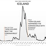 Image for the Tweet beginning: Cases in Iceland are up