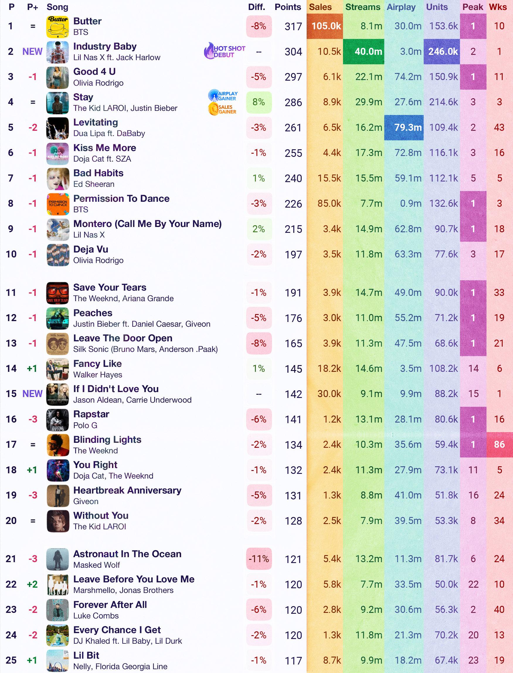 Previsões da HOT 100 mostram reinado de BTS por mais uma semana e Lil Nas X debuta em #2; veja top 10