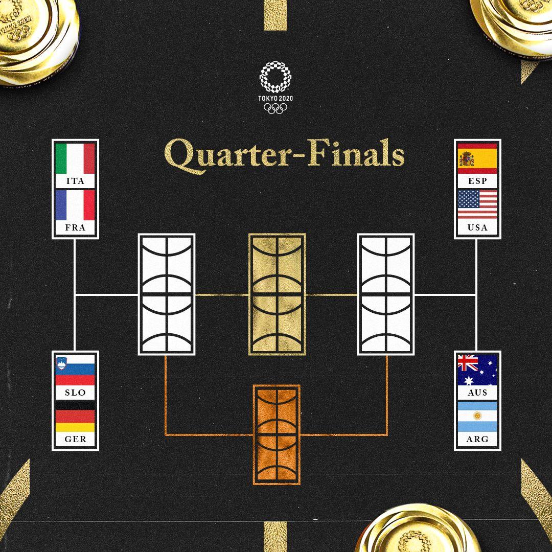 [情報] 東京奧運男籃 八強賽對戰組合&賽程