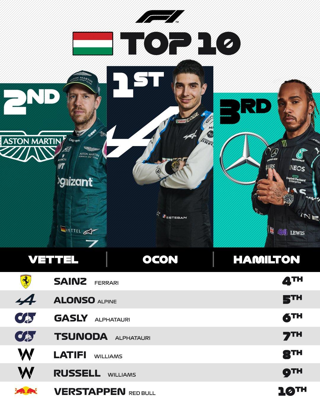 Posiciones Finales Gran Premio Hungría