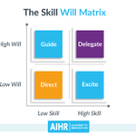 Image for the Tweet beginning: The Skill Will Matrix is