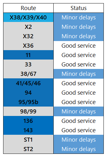 Service Update: 2nd August, 1700 https://t.co/1r8HN2sgSs