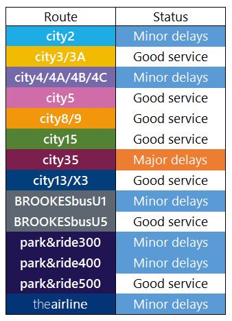 Service Update: 2nd August, 1700 https://t.co/bZppSdpgar