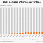 Image for the Tweet beginning: 📌 While the 116th Congress