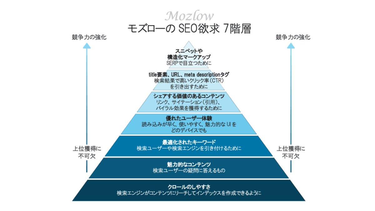 世界トップクラスに有名なSEO会社、MOZの「モズローのSEO欲求7段階説」面白い。  コンテンツは  ・顧客のことをよく知り ・情報が得られて彼らの役に立つものであり ・自分の個性を吹き込むべし  とあり、この記事はコンテンツ作成時のチェックリストとして優れていると思う。
