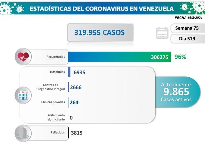 Venezuela inicia semana flexible con 319.955 contagios por COVID-19