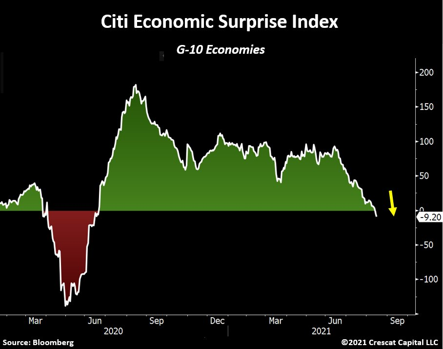 CHART OF THE DAY: Something's Brewing…The economic surprise index for G-10 economies just turned negative for the first time since the 2020 Covid-19 crash.