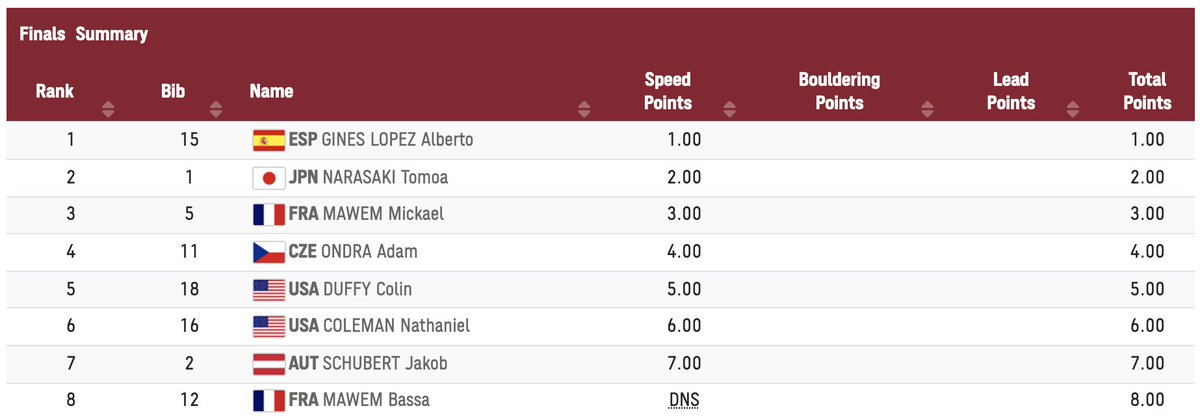 Here are the results after the Speed:    https://t.co/G4lkBwulRt