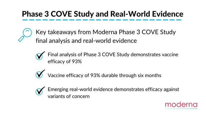 Here are key takeaways from the Moderna Phase 3 COVE Study final analysis and real-world evidence. Final analysis of Phase 3 COVE Study demonstrates COVID-19 vaccine efficacy of 93% and emerging real-world evidence demonstrates efficacy against variants of concern.