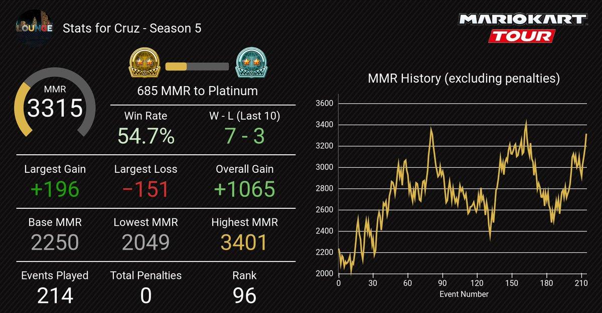 test ツイッターメディア - 海外ラウンジseason 5 ラスト模擬は最高に気持ちいい勝ち方で締めました(੭ ᐕ)੭*⁾⁾ Pinboさんありがとうございました! season6はplatinaにあげたいと思います #マリオカートツアー https://t.co/UISQ2OveiA