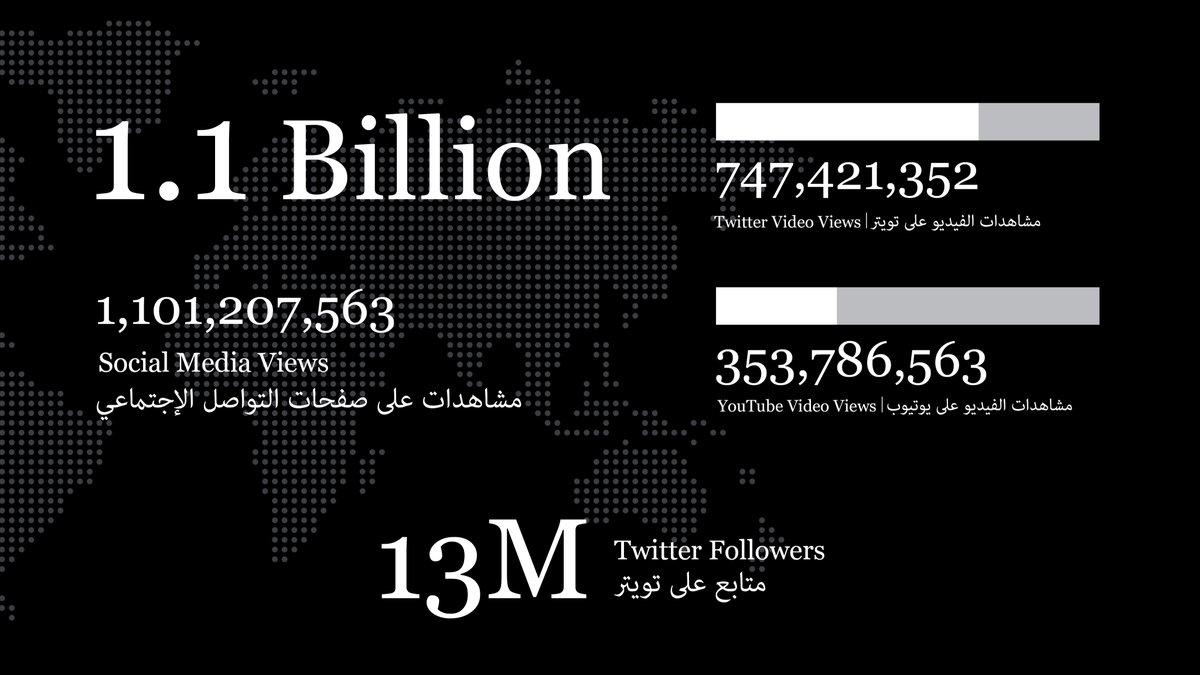 ١٣ مليون متابع ١,١ مليار مشاهدة  Thirteen Million Followers More than 1 Billion Video Views https://t.co/xji4MDu46T