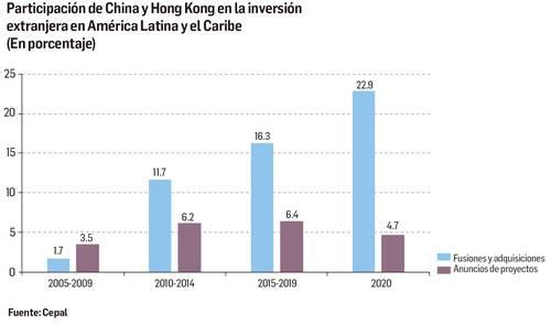 """La Jornada Impresa's tweet - """"Avanza #China como potencia económica en # AméricaLatina y #ElCaribe Sus inversiones en la región pasaron de 1.7 a 22.9% el año pasado, indica la @cepal_onu Desde 2010"""