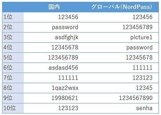パスワードランキングが発表、1位はやはり123456だった!