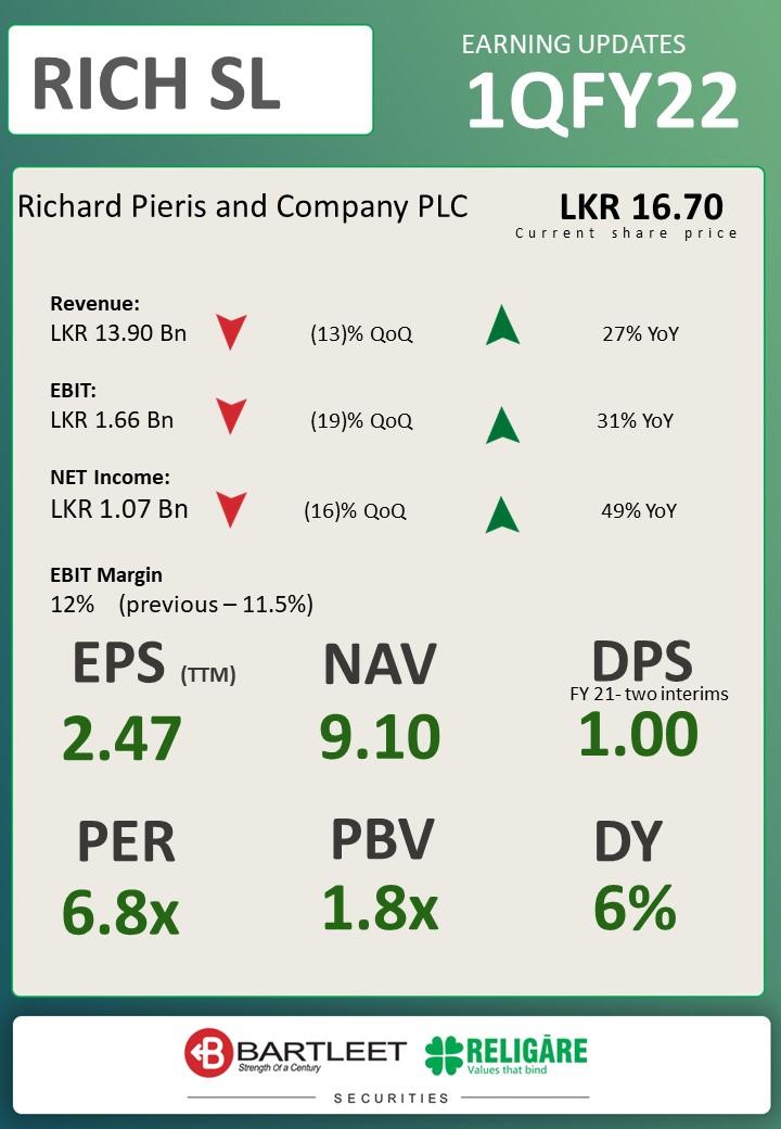 RICHARD PIERIS AND COMPANY PLC (RICH.N0000) - Page 8 E8gp-X-XEAABL9E?format=jpg&name=medium