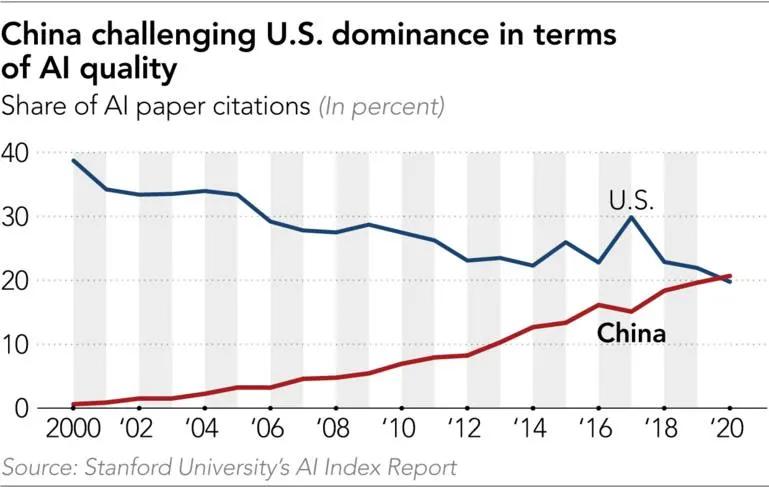 Gráfico mostrando a China passando os Estados Unidos na quantidade de citações em artigos acadêmicos