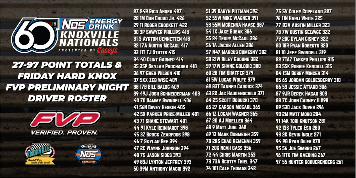 Posse REPRESENTED. @bmracing19 & @dannydietrich both locked into Saturday nights @KnoxvilleNats, starting 4th and 16th.   Well done👍🏼
