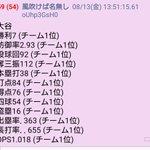 大谷翔平選手、なんと一人でチーム14冠を達成してしまう!