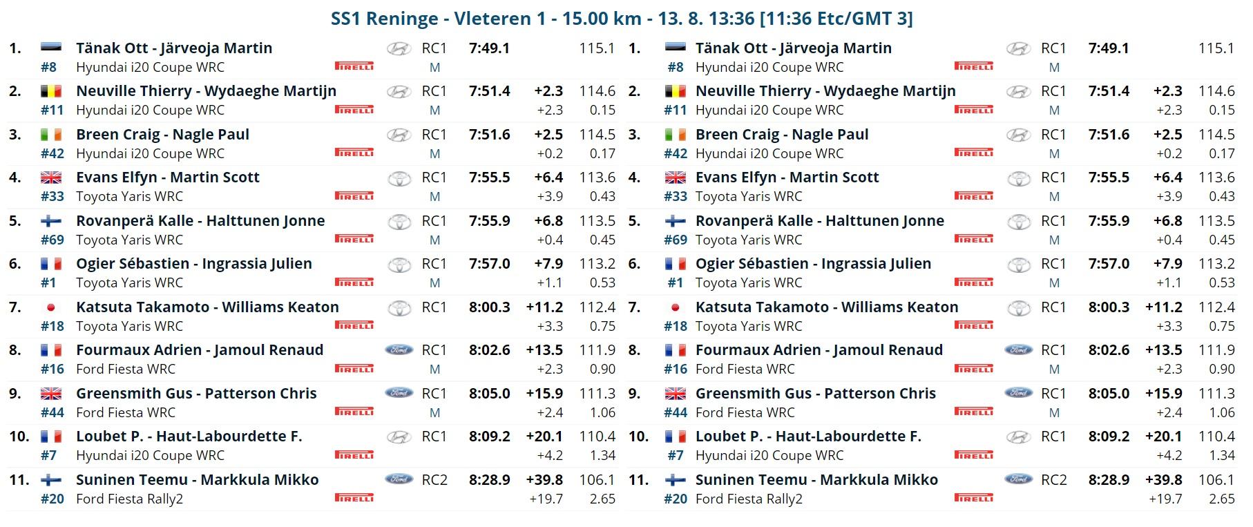 WRC: RENTIES Ypres Rally [13-15 Agosto] - Página 2 E8q5PwXWQAgV6ZO?format=jpg&name=large