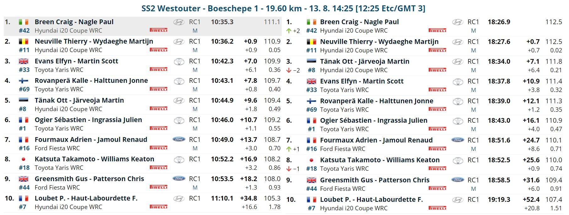 WRC: RENTIES Ypres Rally [13-15 Agosto] - Página 2 E8rE4gHWUAQLyxO?format=jpg&name=large