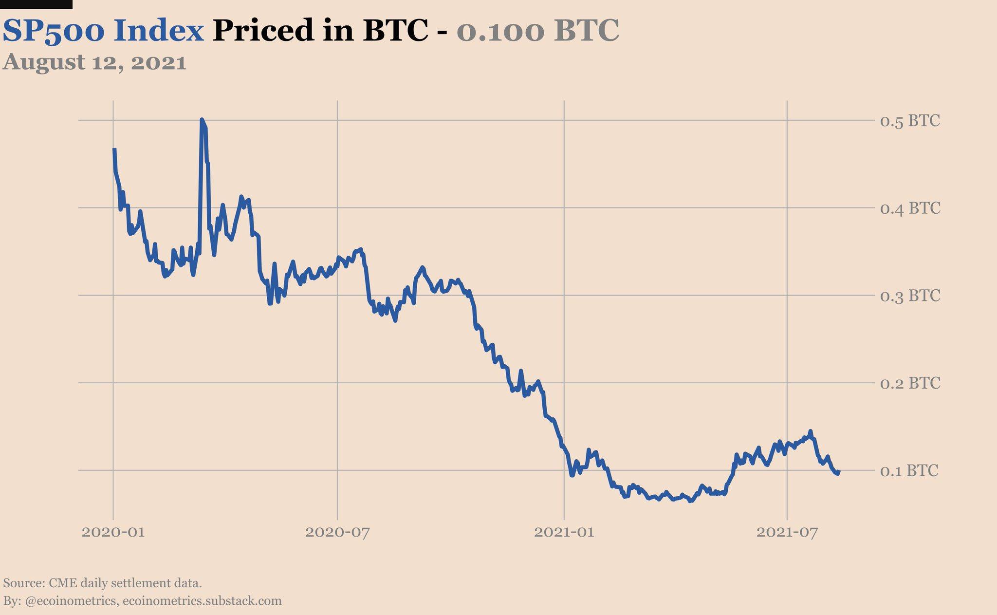Bitcoin to EURO converter : luigirota.it: App e Giochi