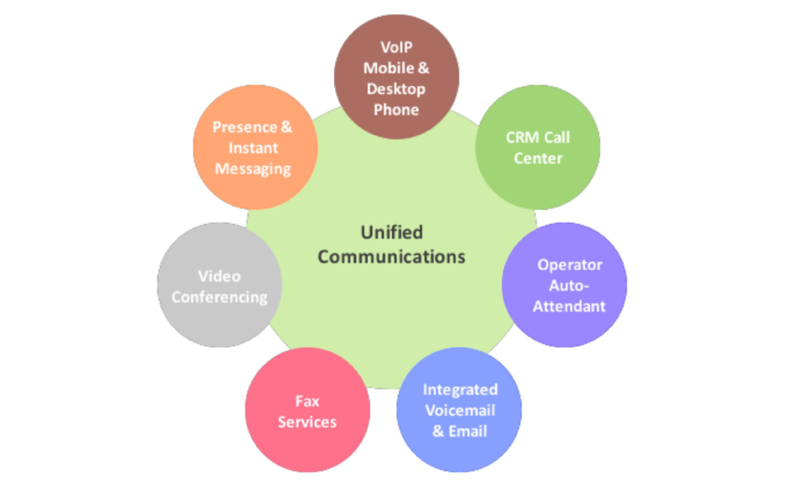 Unified Communications: Adding SMS to the Asterisk Toolkit