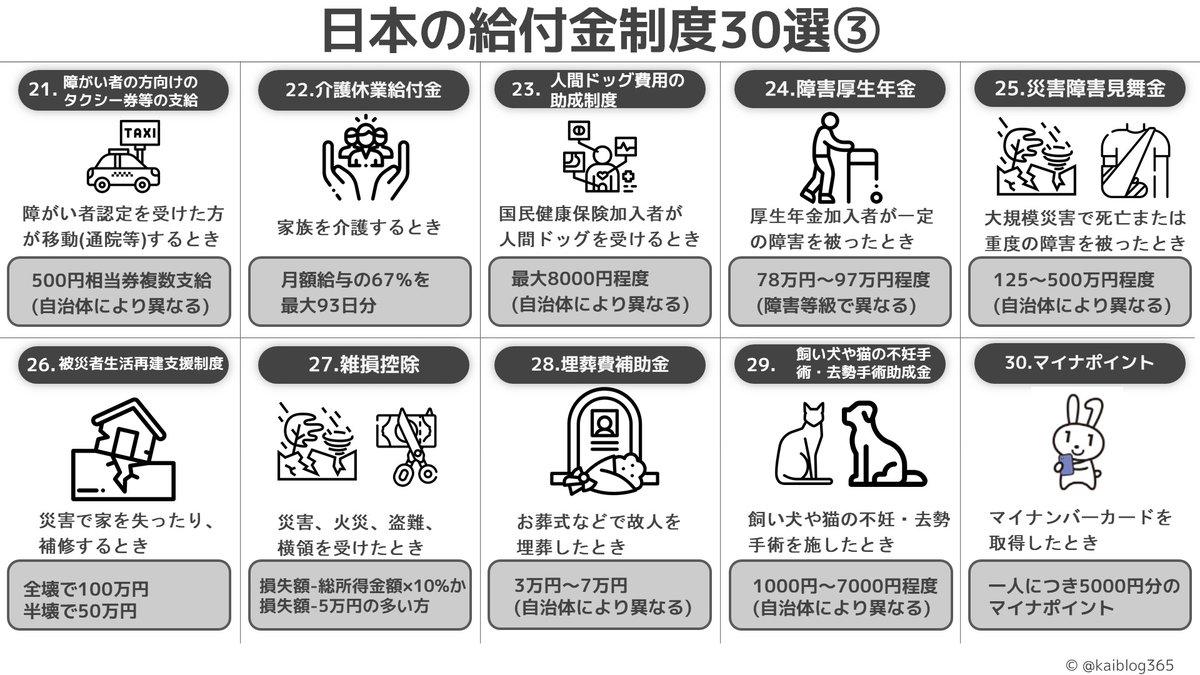 実はたくさん存在した?日本の給付金制度30選!