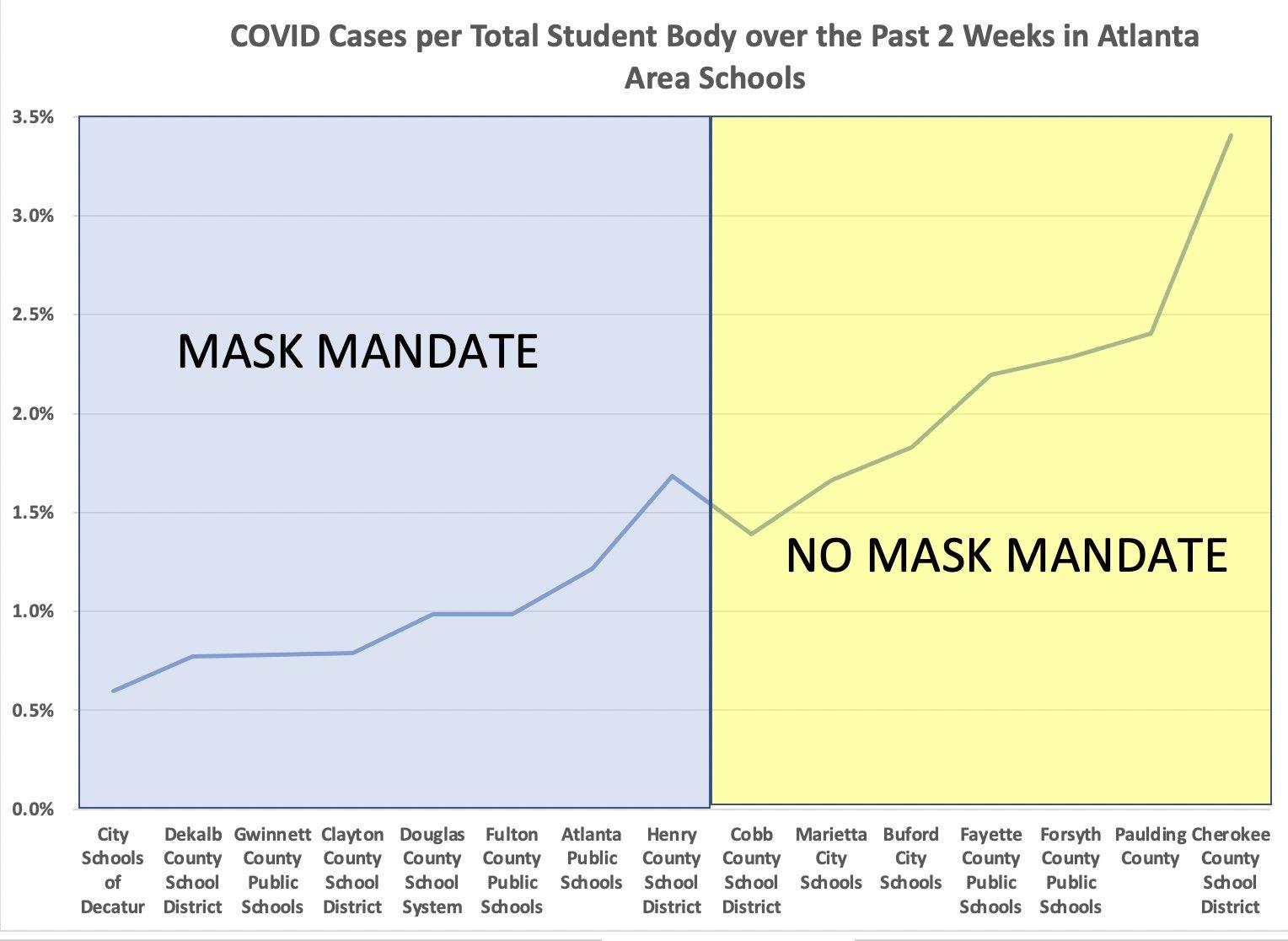 COVID-19 cases in Atlanta students, mask mandate