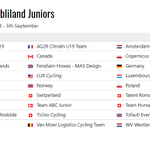 Image for the Tweet beginning: Full provisional startlist of the