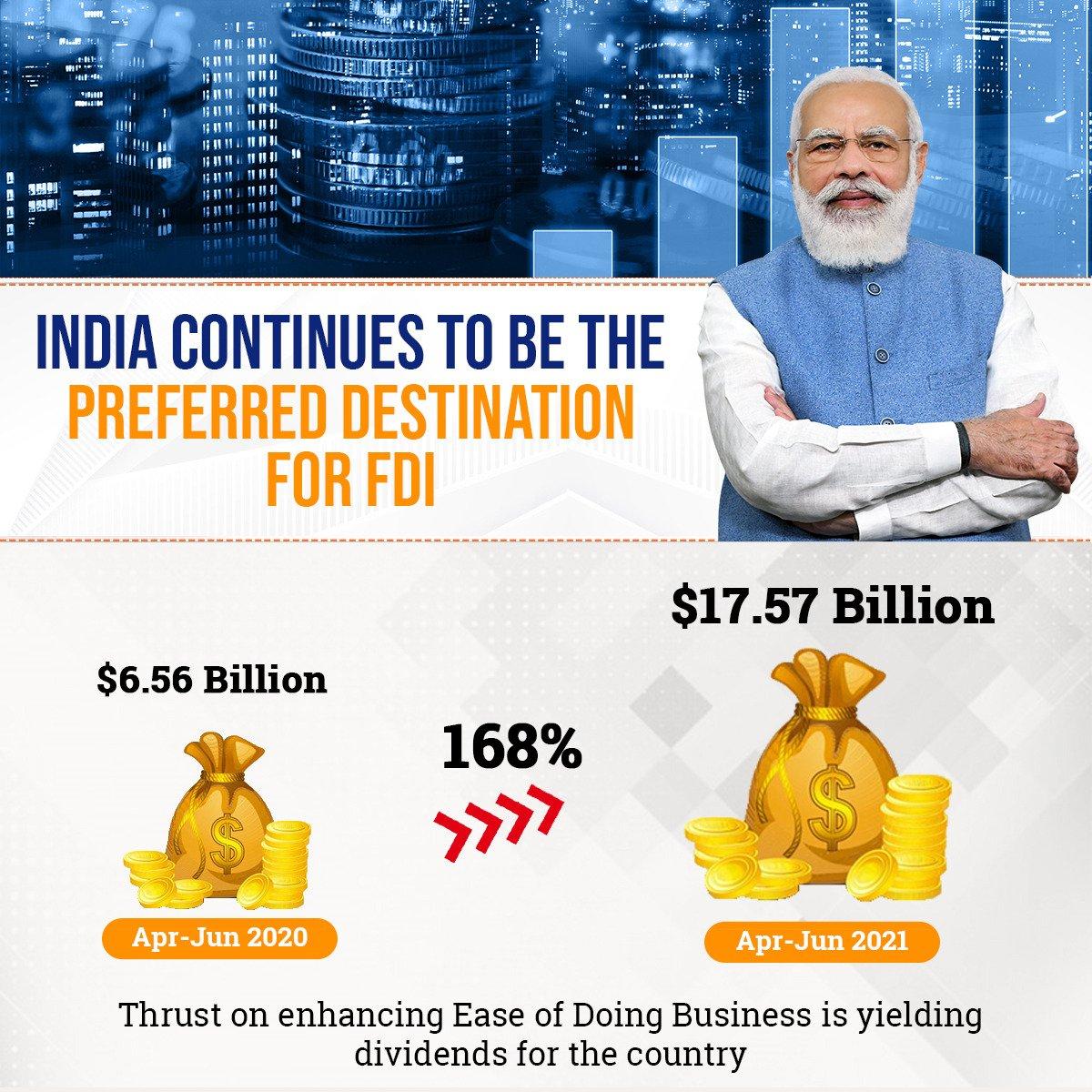 भारत में चालू वित्त वर्ष की पहली तिमाही में प्रत्यक्ष विदेशी निवेश पिछले वर्ष की तुलना में लगभग दोगुना हुआ