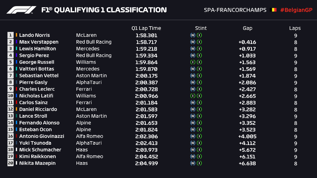 F1 Qualifiche Belgio