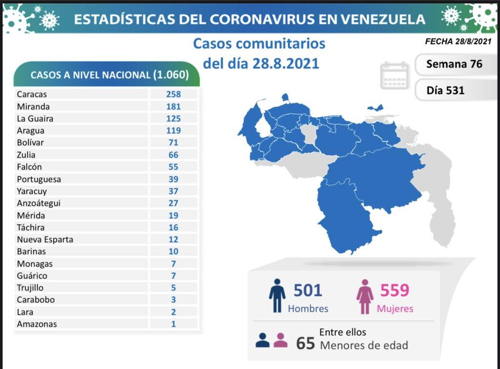 Covid-19 en Venezuela: siete casos positivos en Monagas este sábado 28 de agosto de 2021