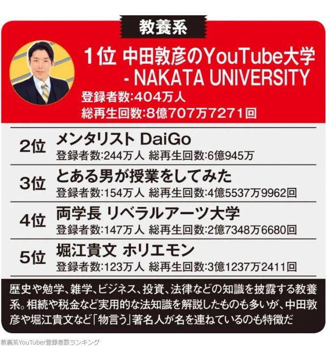 教養が壊れている?教養系YouTubeチャンネル登録者数ランキング!
