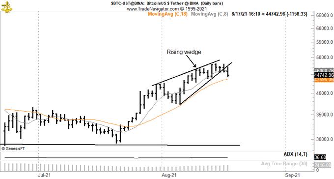 Gráfico de preço do BTC