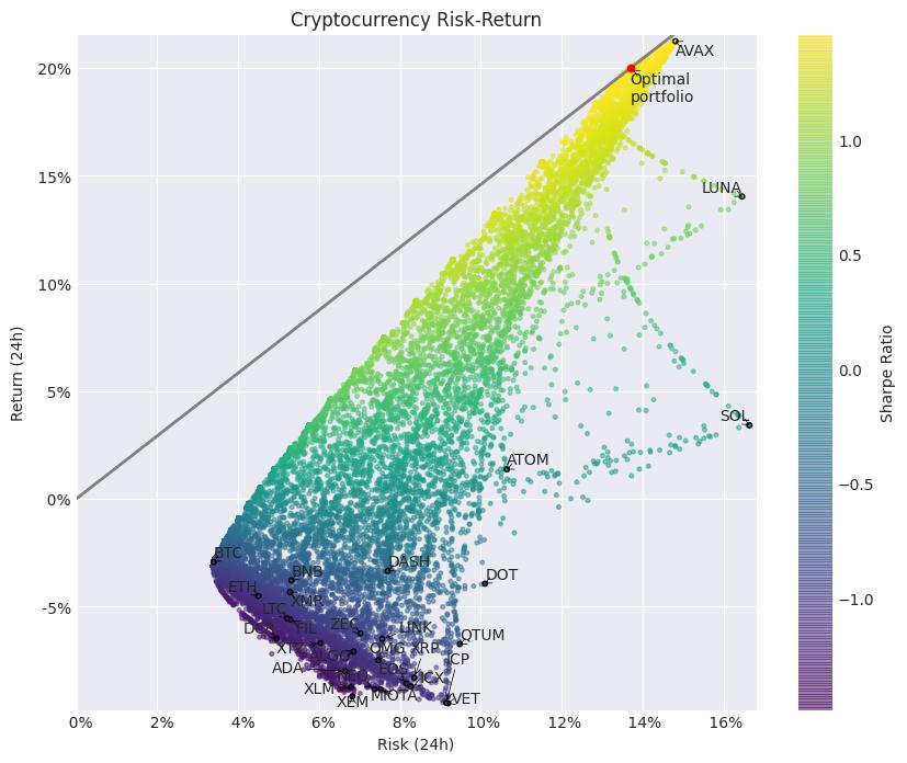 luna bitcoin bot