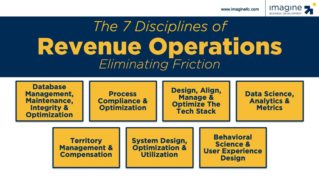 @chiefmartec your roles aligns well with our 7 disciplines of revops. https://t.co/GGoNpZRgPc