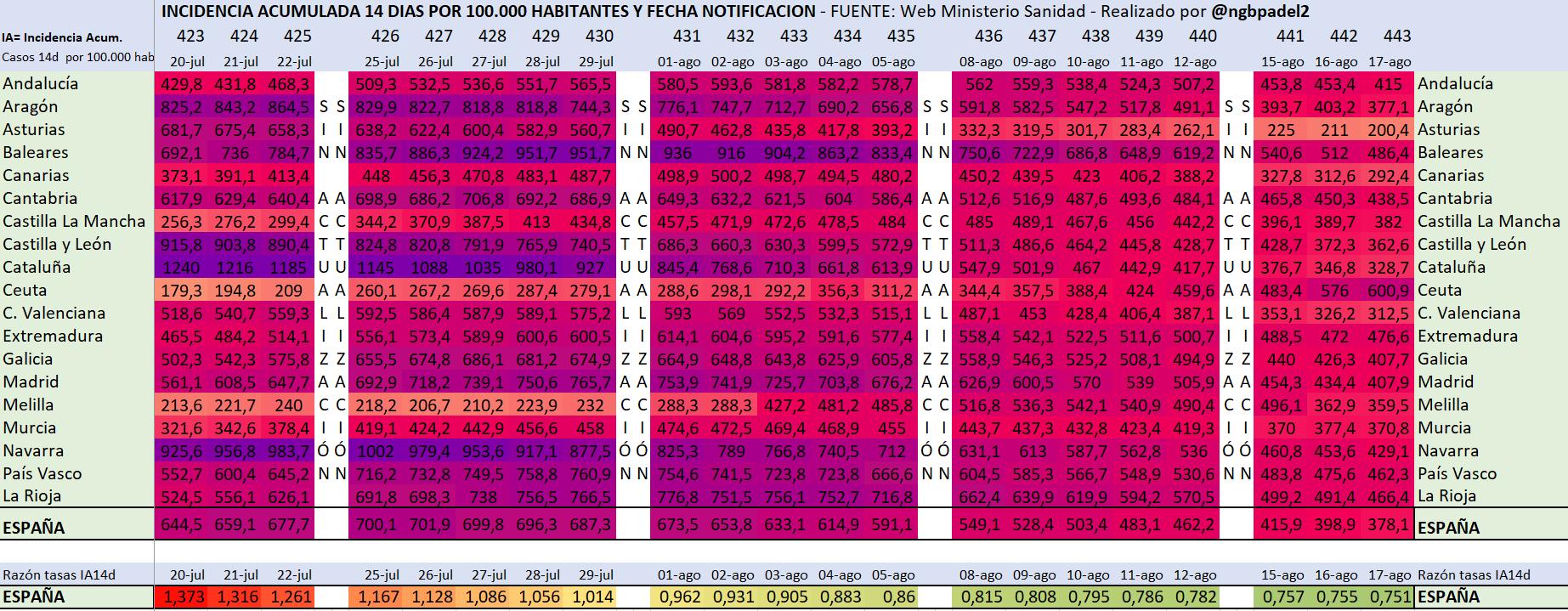 ☣ CORONAVIRUS ☣ - Minuto y Reconfinado - Vol. 144: The Neverending Topic - Página 6 E9Ghg7vXEAso8Y1?format=png&name=large