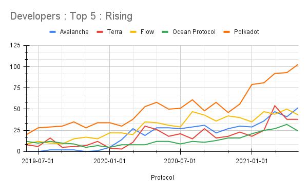 Polkadot Developers are rising