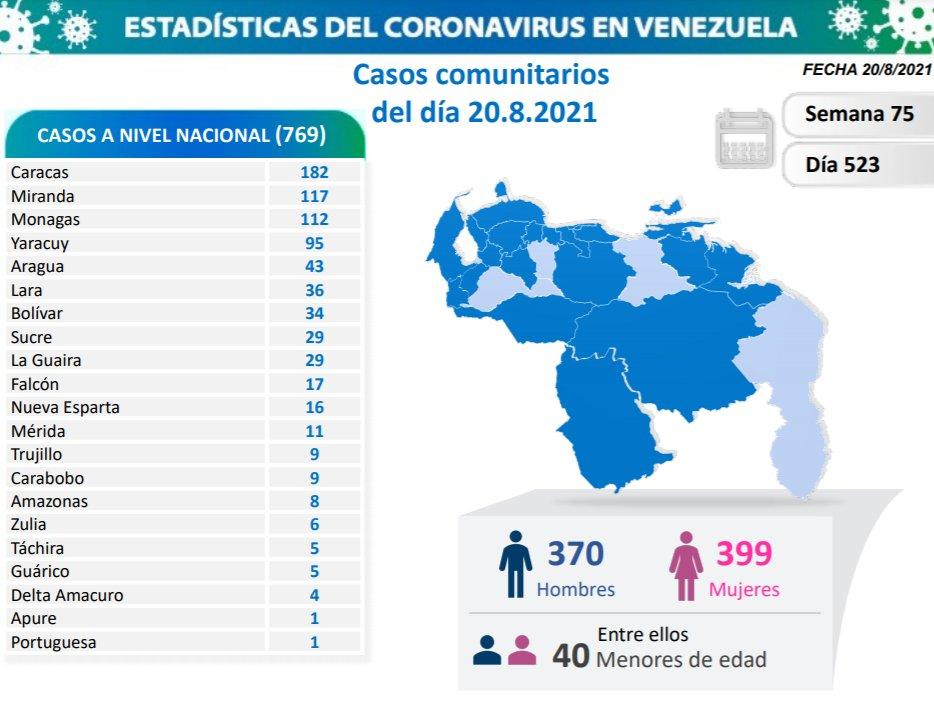Covid-19 en Venezuela: 112 nuevos casos positivos en Monagas este viernes 20 de agosto de 2021