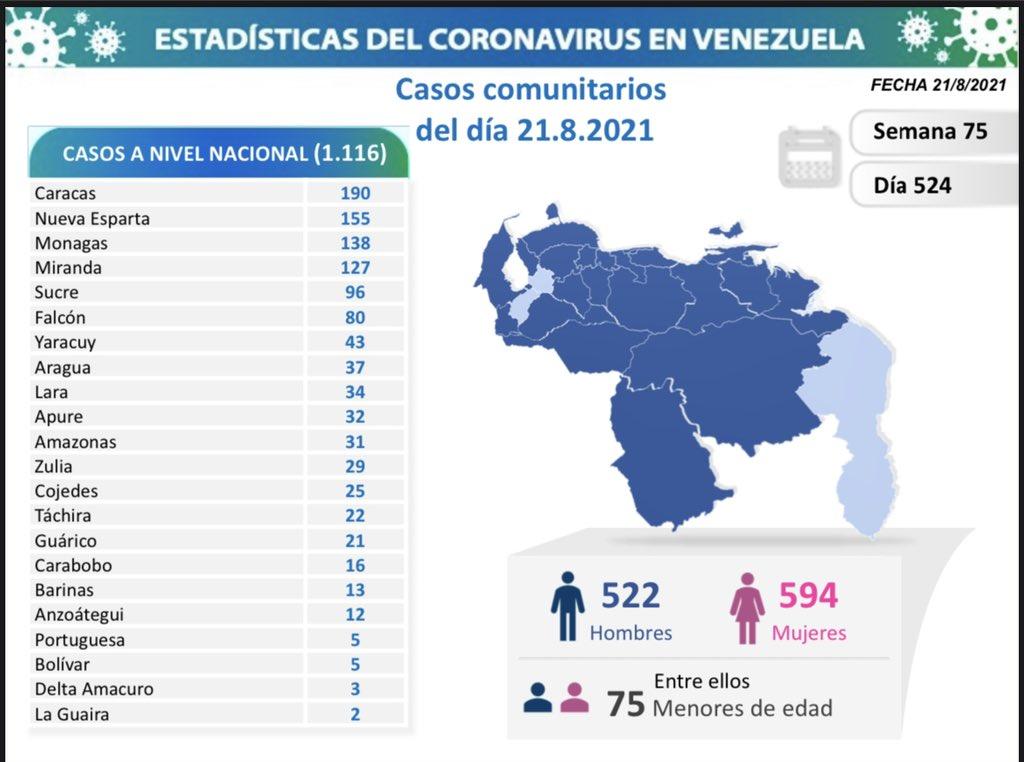 Covid-19 en Venezuela: 138 contagios en Monagas este 21 de agosto de 2021