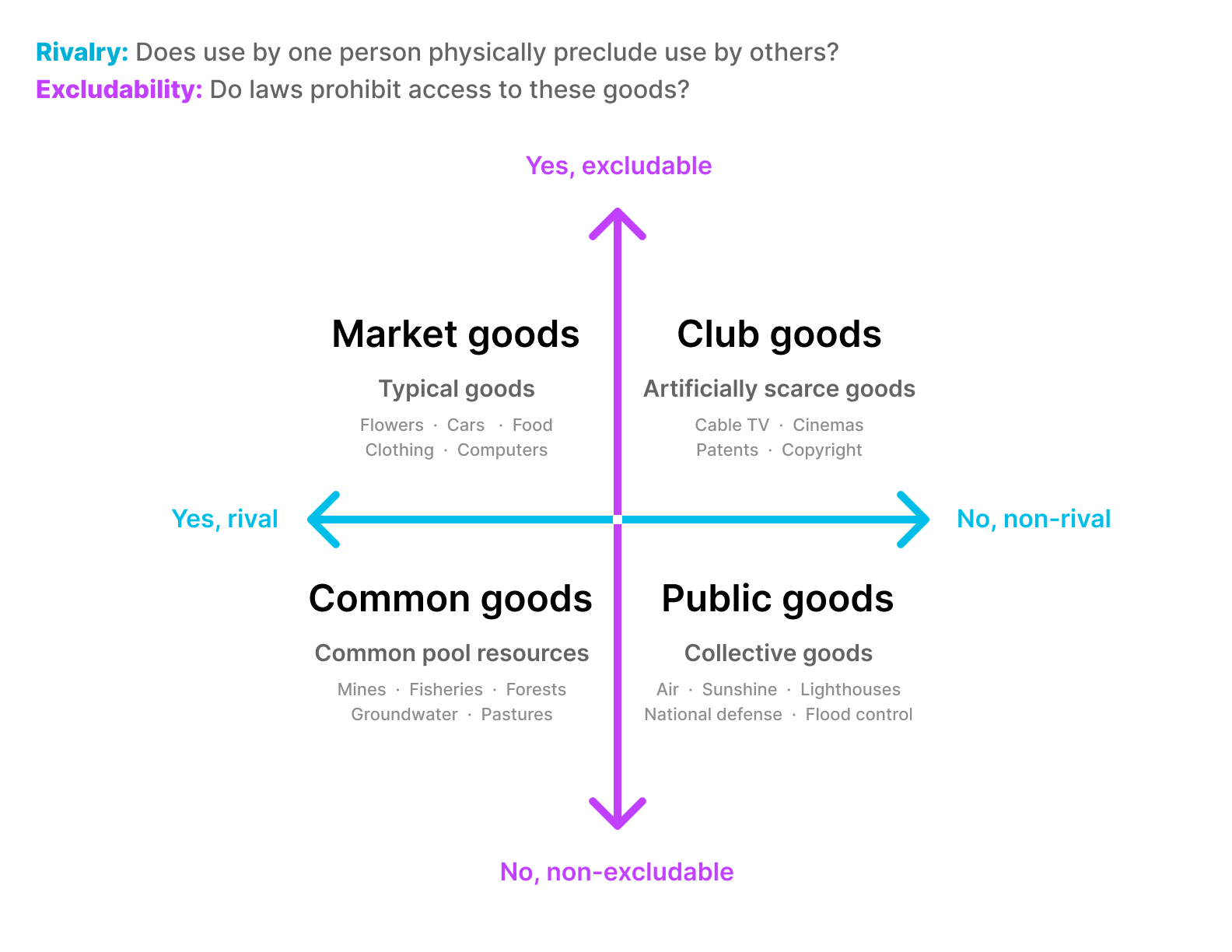 four quadrant diagram of market goods, club goods, common goods, and public goods graphed along the axes of excludability and rivalry