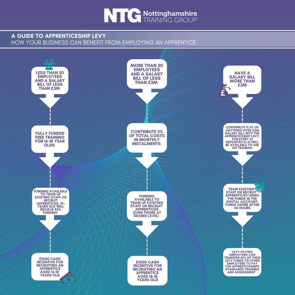 Notts Training Group (@notts_training)