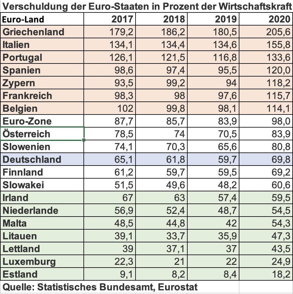Das ist auch der Grund, warum man die im GG verankerte #Schuldenbremse auch mittelfristig wieder einhalten muss. Das gilt sowohl für den deutschen als auch für den EU-Haushalt. Schuldenfinanzierte Haushalte mit Blick auf die derzeitigen Mini-Zinsen sind mehr als trügerisch...