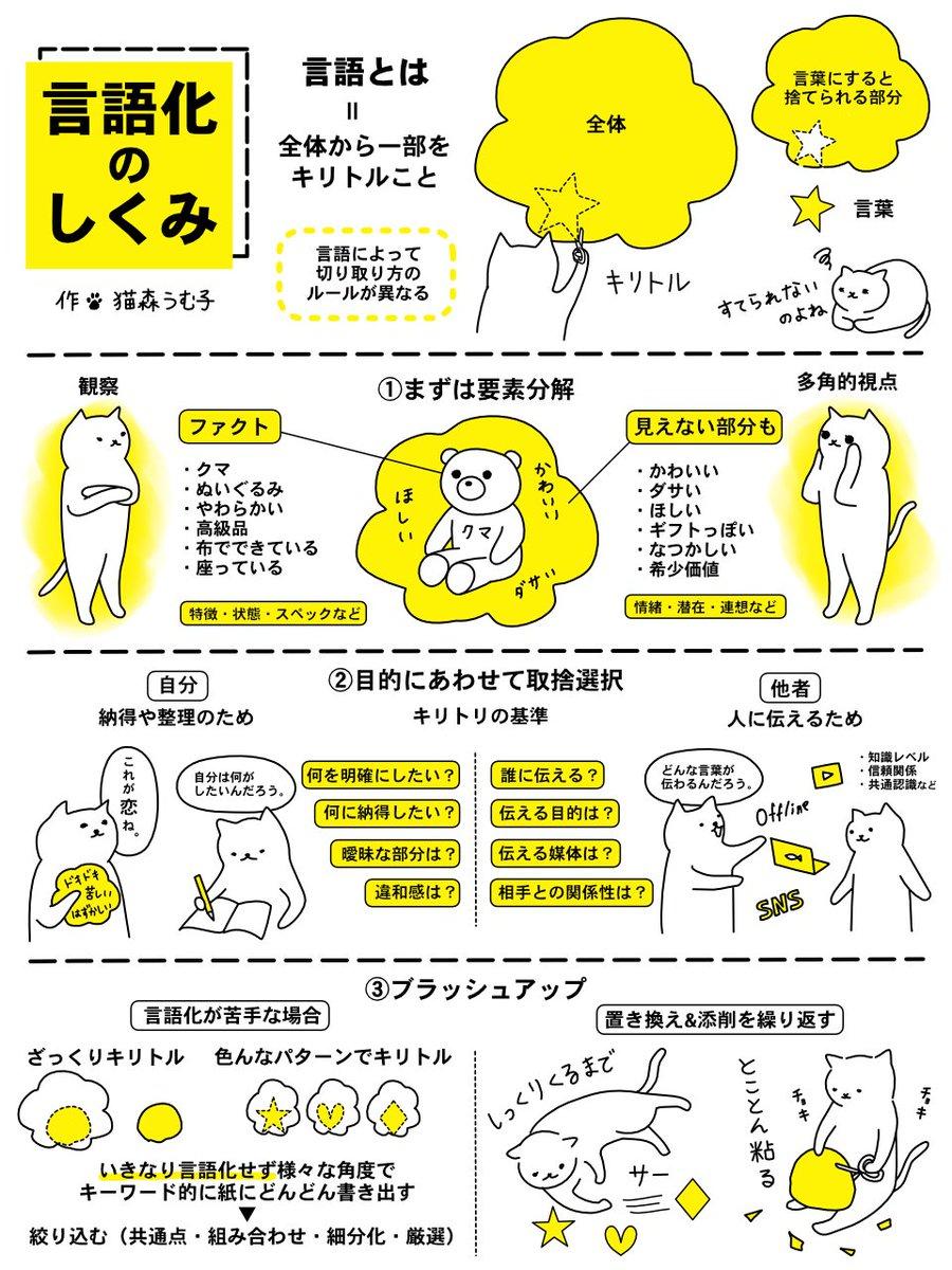 思いや考えを言葉にするのが苦手な人必見!「言語化」の手順などを分かりやすく紹介したツイートが話題に!