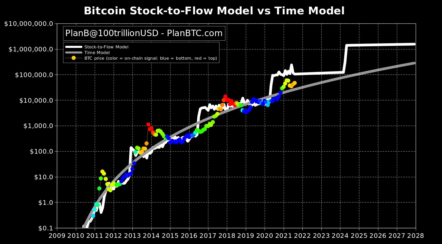 Adam Back a model Stock-to-Flow očekávají, že Bitcoin do konce roku dosáhne 100 000 dolarů