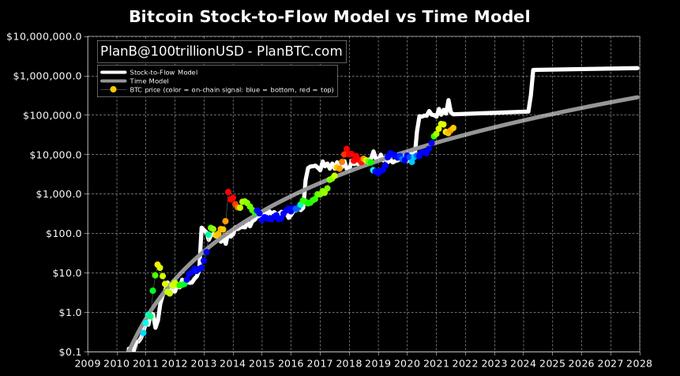 Bitcoin PlanB S2F
