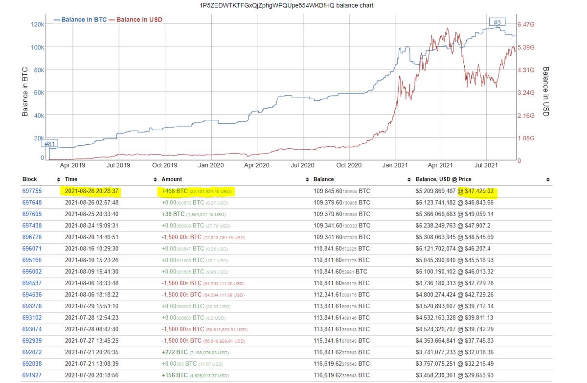7500 bitcoin ai usd cvv a btc